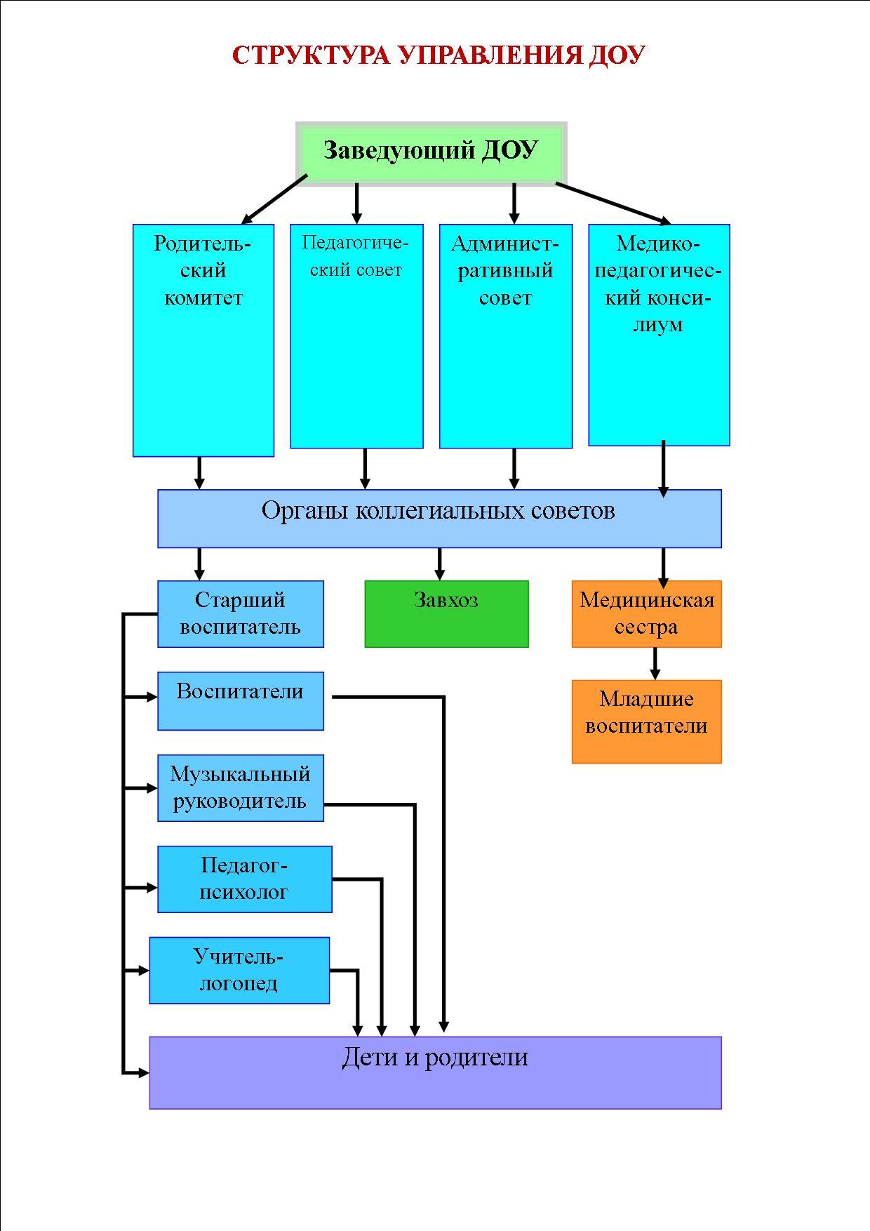 Матричная схема организационной структуры управления